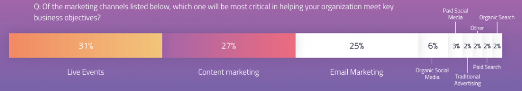purple background image with marketing statistics